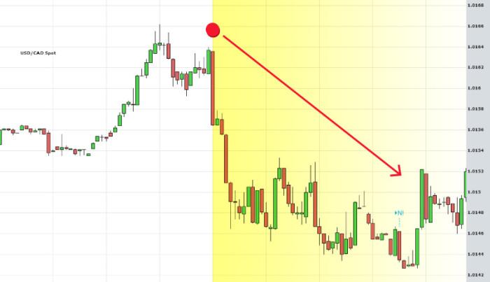 Какую валютную пару выбрать для успешной торговли?